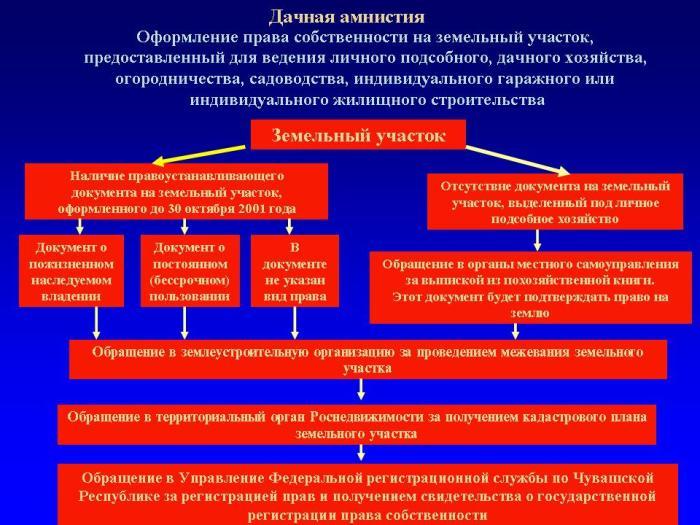 складывалась сроки оформления земельного участка в собственность по закону него