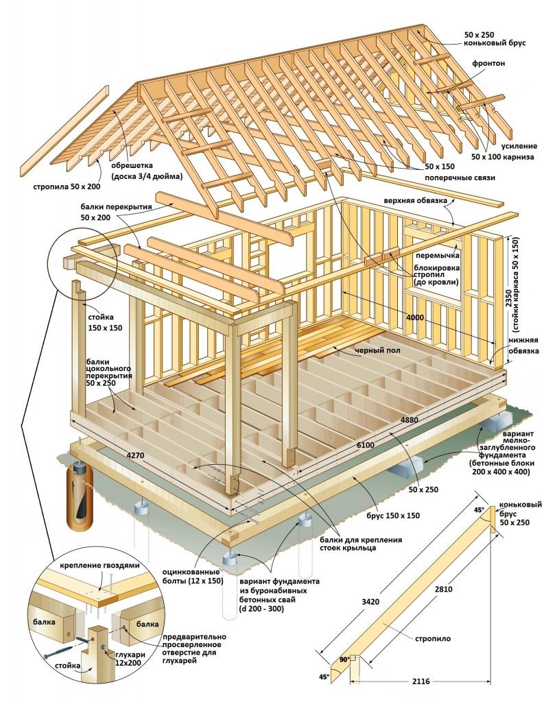 Каркасный дом своими руками: пошаговая инструкция сборки с
