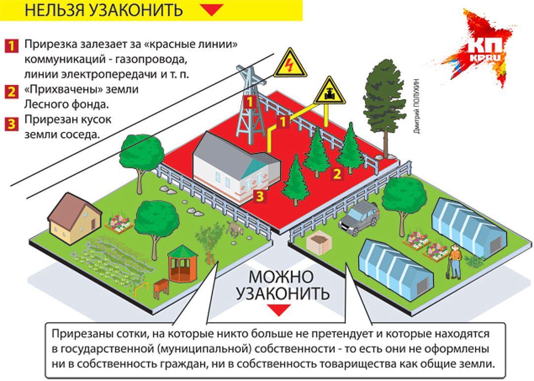 Регистрация дачи в собственность 2017 в московской области Лисе