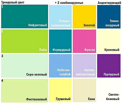 Какой цвет с каким сочетается лучше всего Гармония Жизни