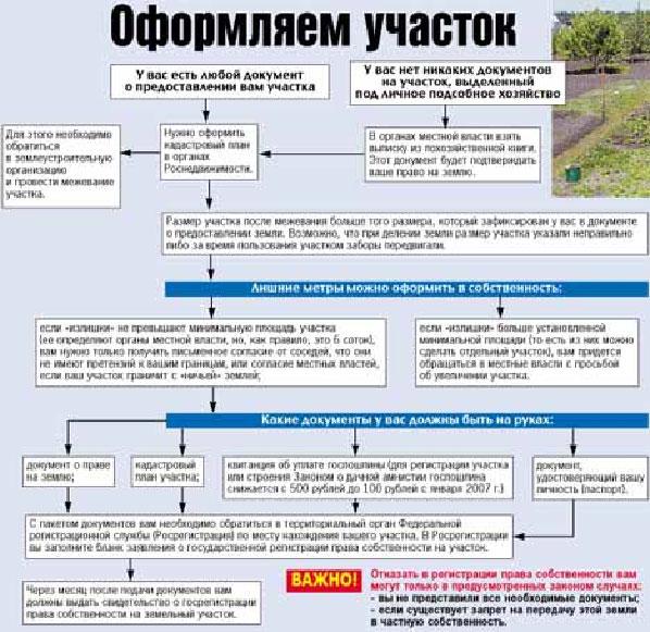 оформление земельного участка под домом в собственность документы время они