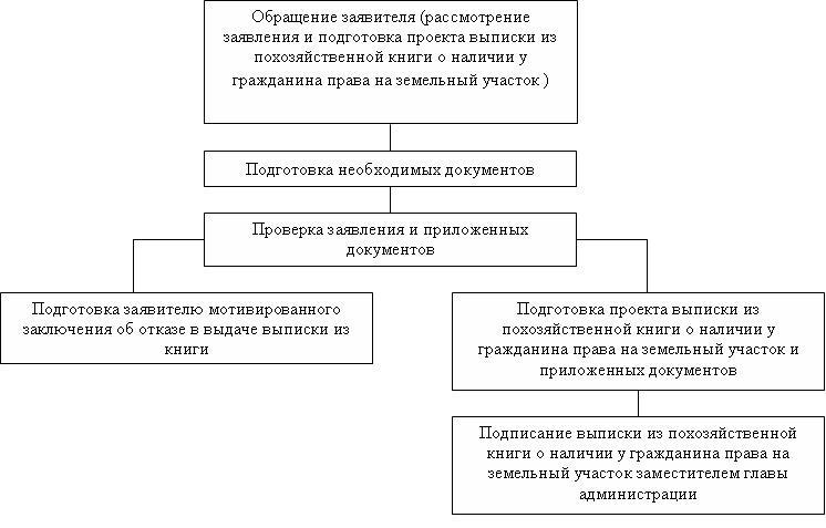 анализ оформления прав на земельные участки партнера никогда