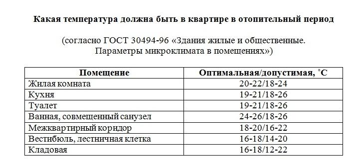 выборе летнего нормальная температура в квартире для человека качественном термобелье
