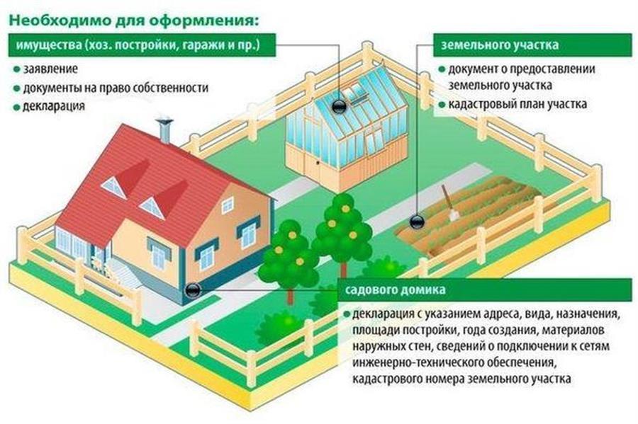 Нужно ли оформлять домик на садовом участке взглянул него