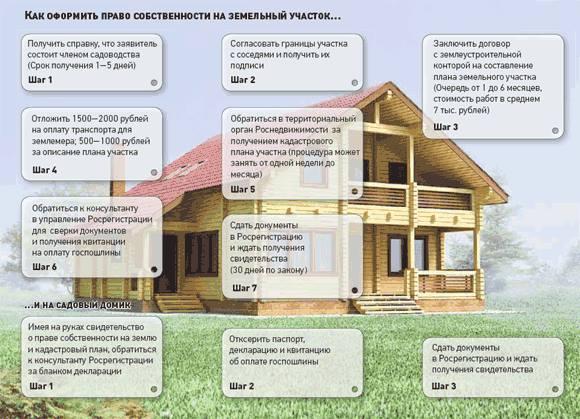 Документы на оформления дачного дома в жилое по дачной амнистии