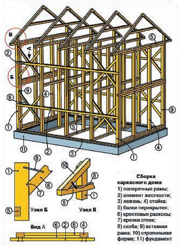 Как сделать расчет каркасного дома