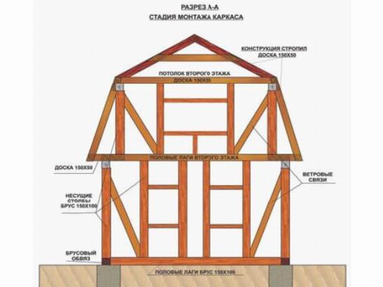 Каркасный дом своими руками строим