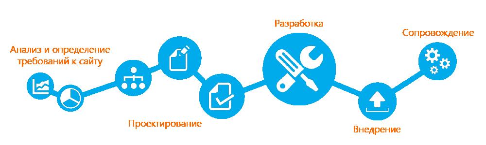 Web проекти та дизайн створення сайтів створення інтернет магазинів створення корпоративних порталів