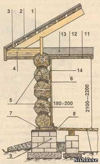 Как построить крышу на баню из сруба своими руками пошаговая инструкция