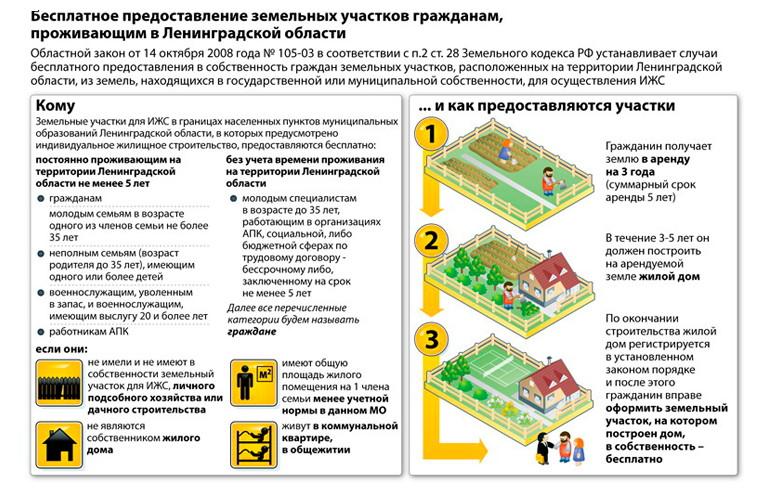 Как взять в собственность земельный участок находящийся в аренде