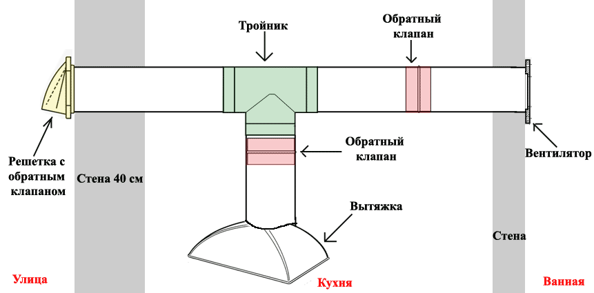 Особенности вентиляции и установки